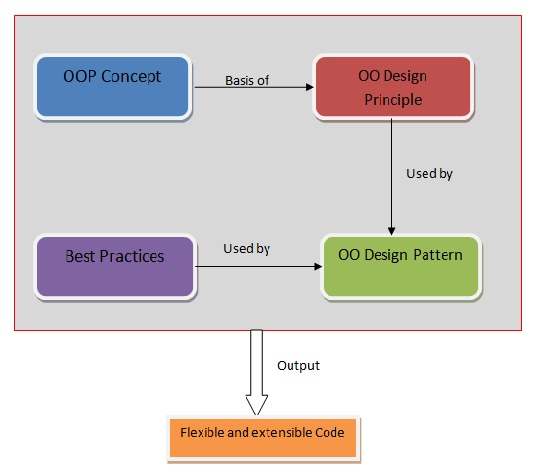 Elements of OOP